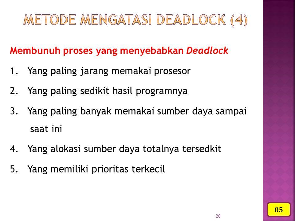 20 Membunuh proses yang menyebabkan Deadlock 1. Yang paling jarang memakai prosesor 2. Yang paling sedikit hasil programnya 3. Yang paling banyak mema
