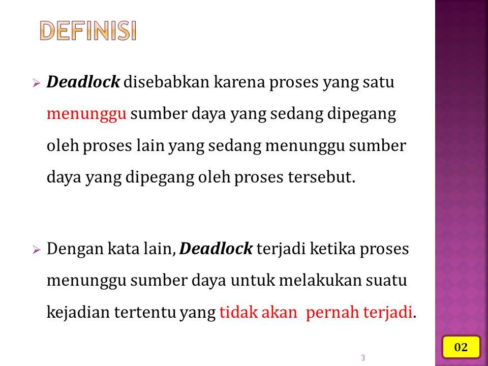 3  Deadlock disebabkan karena proses yang satu menunggu sumber daya yang sedang dipegang oleh proses lain yang sedang menunggu sumber daya yang dipeg