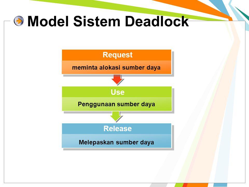 Model Sistem Deadlock Penggunaan sumber daya Use Melepaskan sumber daya Release meminta alokasi sumber daya Request