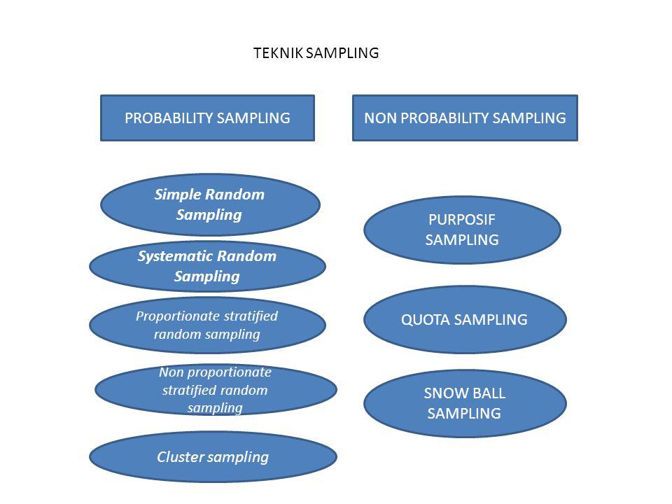 TEKNIK SAMPLING PROBABILITY SAMPLINGNON PROBABILITY SAMPLING Simple Random Sampling Systematic Random Sampling Proportionate stratified random samplin
