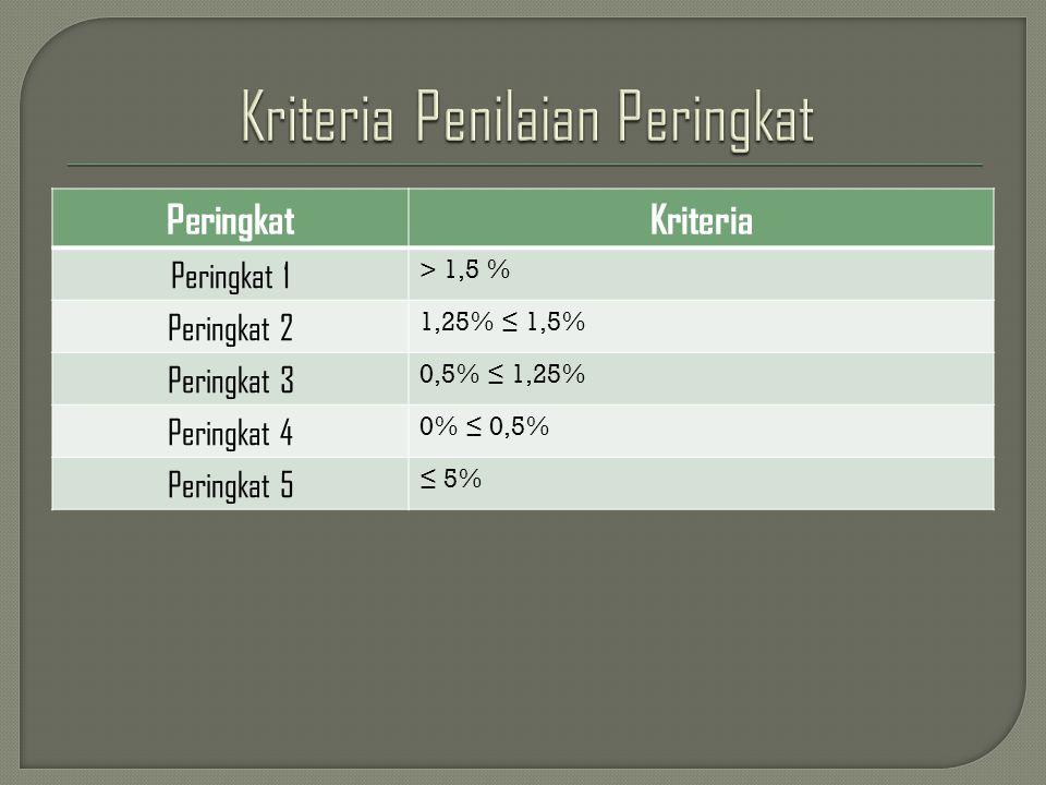 PeringkatKriteria Peringkat 1 > 1,5 % Peringkat 2 1,25% ≤ 1,5% Peringkat 3 0,5% ≤ 1,25% Peringkat 4 0% ≤ 0,5% Peringkat 5 ≤ 5%