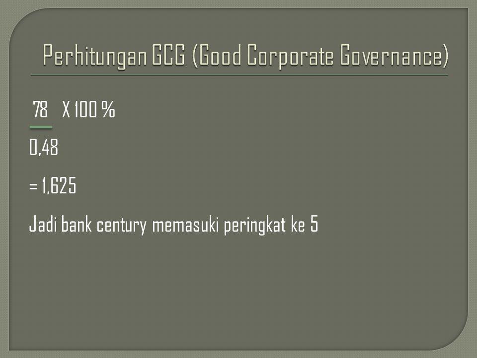 78 X 100 % 0,48 = 1,625 Jadi bank century memasuki peringkat ke 5