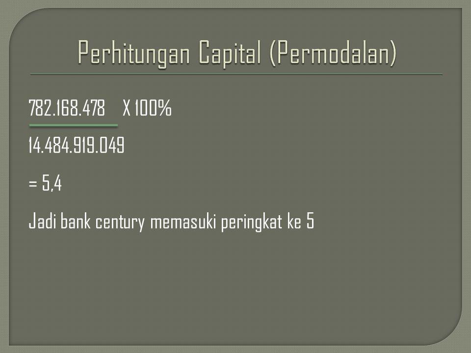 782.168.478 X 100% 14.484.919.049 = 5,4 Jadi bank century memasuki peringkat ke 5