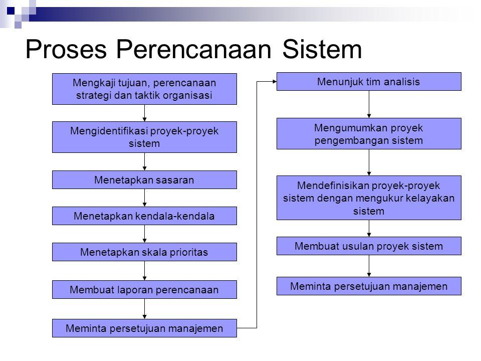 Proses Perencanaan Sistem Mengkaji tujuan, perencanaan strategi dan taktik organisasi Mengidentifikasi proyek-proyek sistem Menetapkan sasaran Menetap