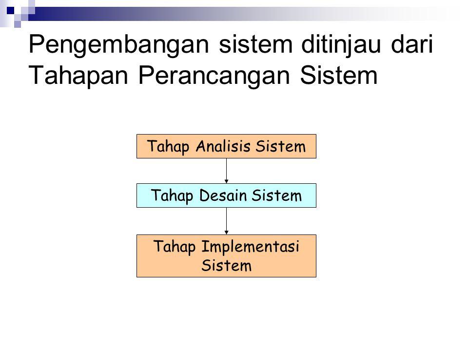 Pengembangan sistem ditinjau dari Tahapan Perancangan Sistem Tahap Analisis Sistem Tahap Desain Sistem Tahap Implementasi Sistem