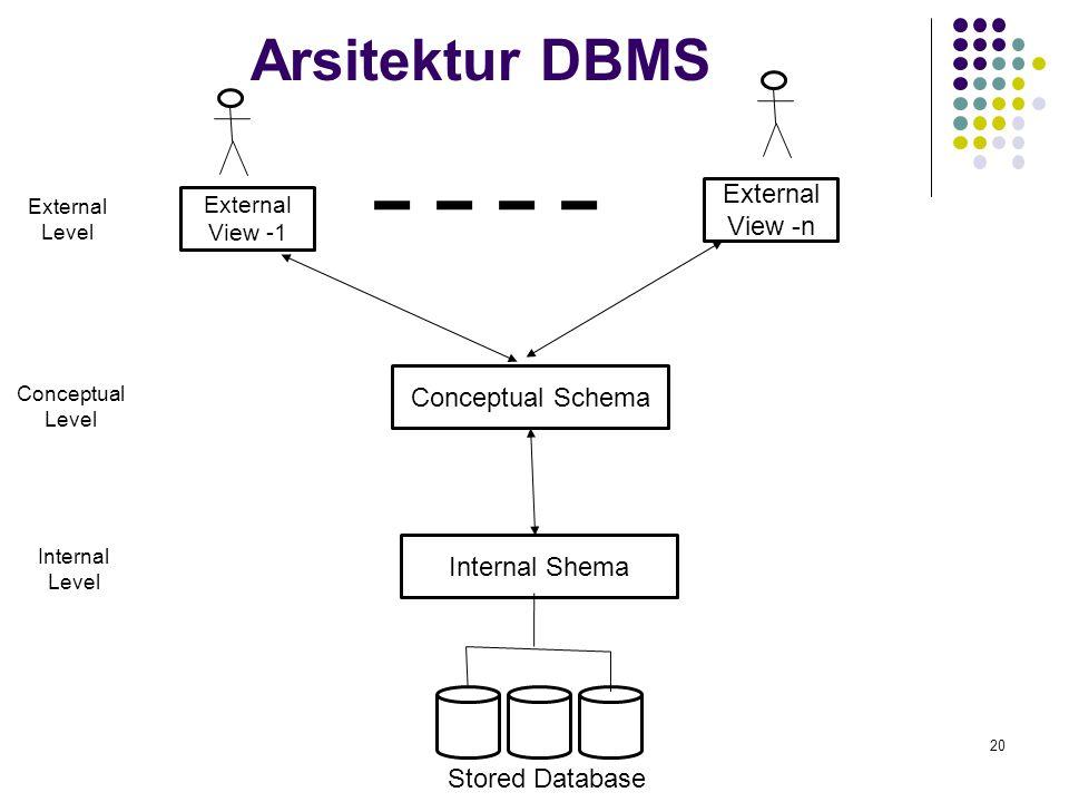 Arsitektur DBMS 20 Internal Shema Conceptual Schema External View -1 External View -n Internal Level Stored Database External Level Conceptual Level