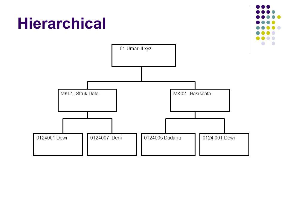 Hierarchical 01 Umar Jl.xyz MK01 Struk.Data 0124005 Dadang0124007 Deni0124001 Dewi MK02 Basisdata
