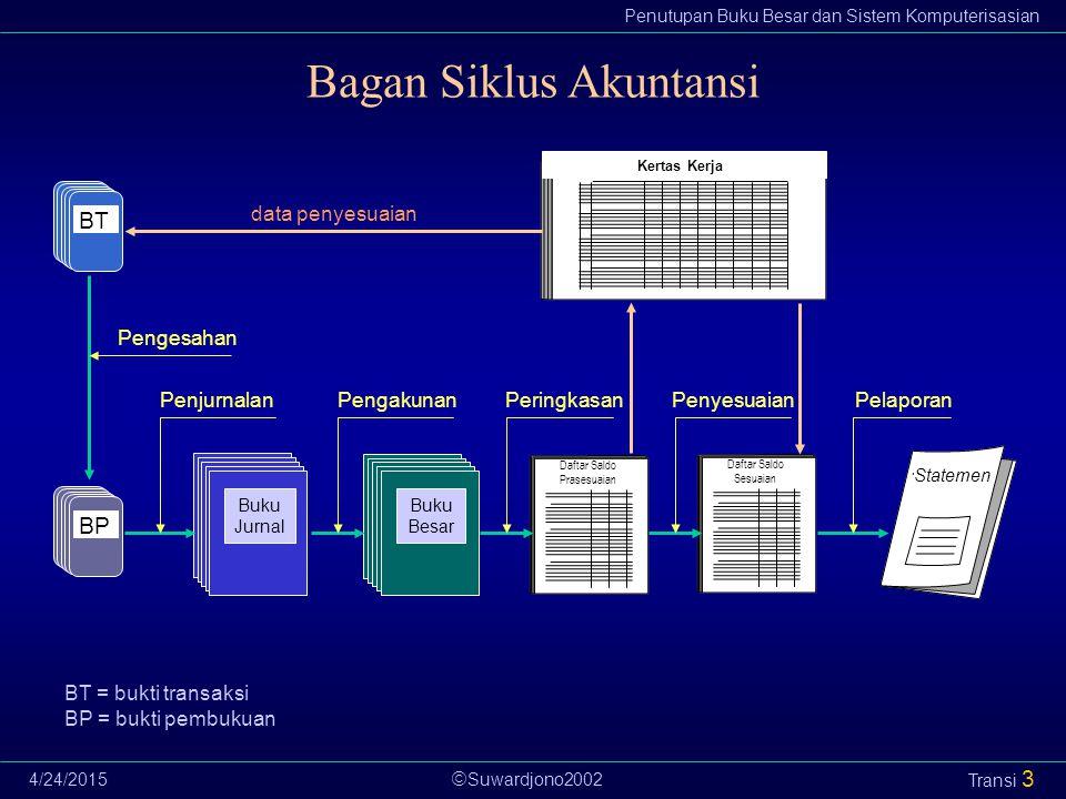  Suwardjono2002 Penutupan Buku Besar dan Sistem Komputerisasian 4/24/2015 Transi 3 Bagan Siklus Akuntansi Buku Besar Buku Besar Buku Besar Buku Besar