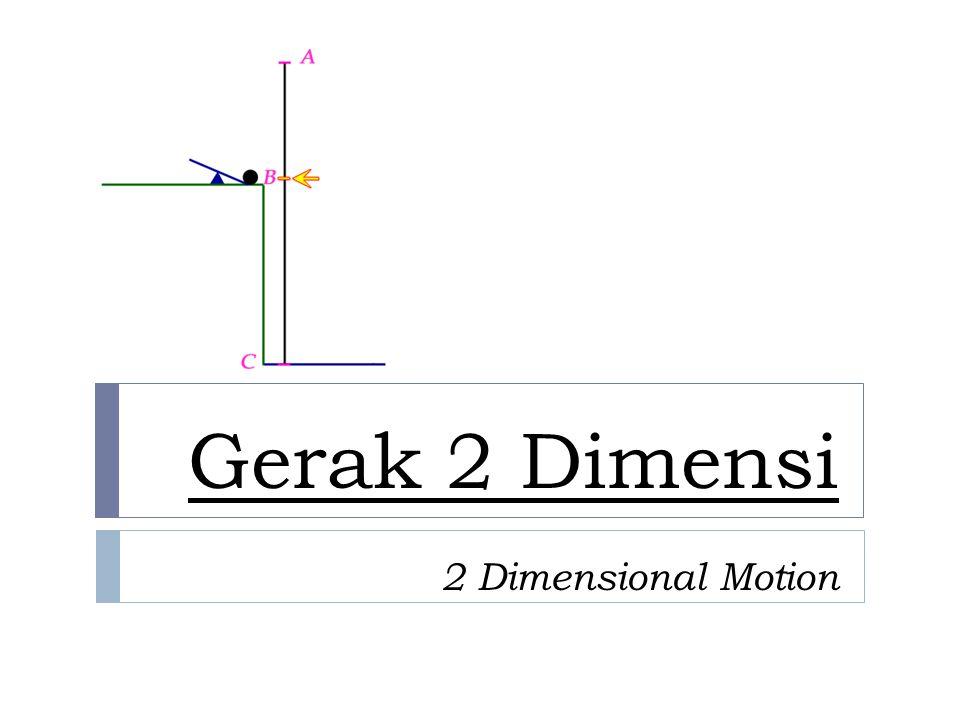 Persamaan Gerak 2 Dimensi 2 Dimension Motion Equations  Persamaan gerak dalam arah x (GLB => a x = 0) Persamaan gerak dalam arah y (GLBB => a y = -g)