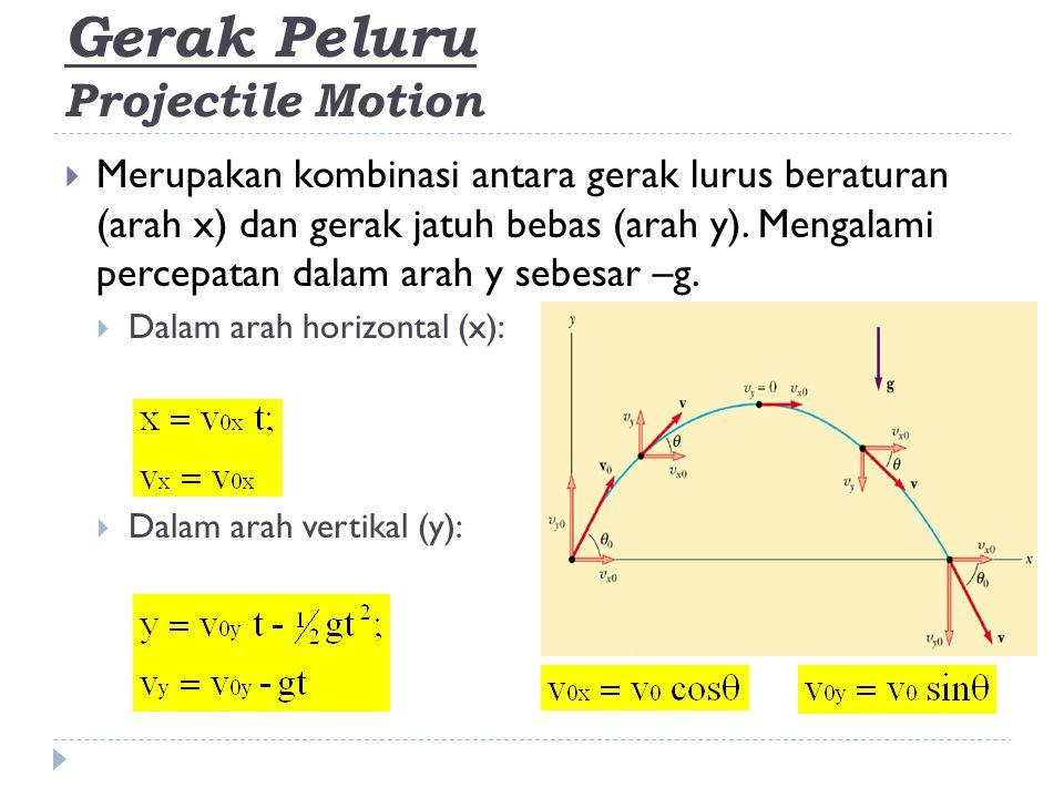 Gerak Peluru Projectile Motion  Pada ketinggian maksimum yang dicapai benda (v y = 0):