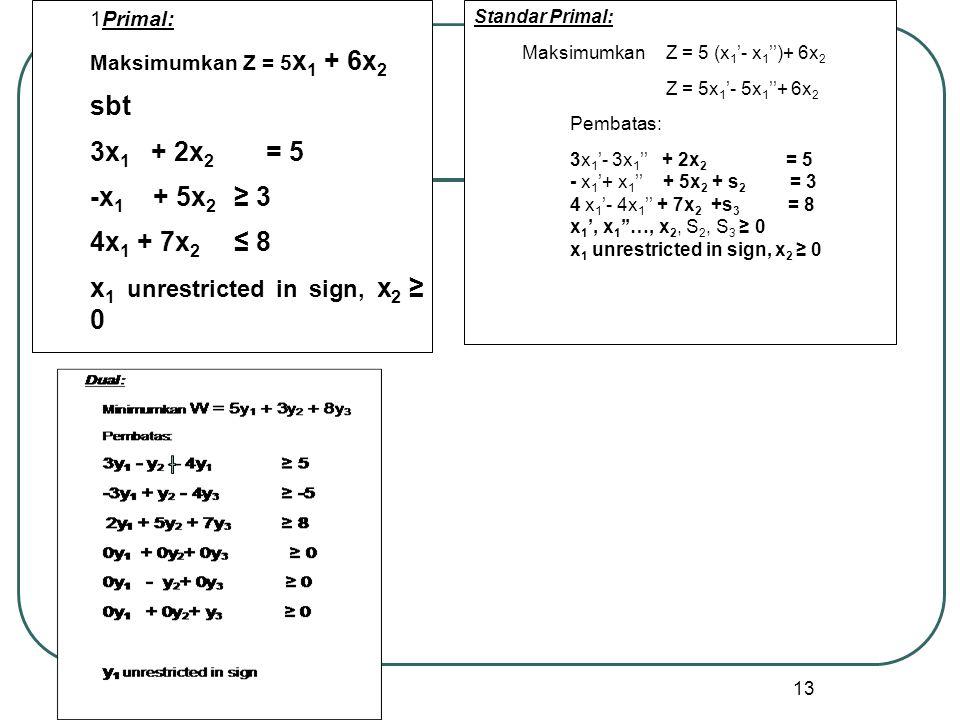 13 1Primal: Maksimumkan Z = 5 x 1 + 6x 2 sbt 3x 1 + 2x 2 = 5 -x 1 + 5x 2 ≥ 3 4x 1 + 7x 2 ≤ 8 x 1 unrestricted in sign, x 2 ≥ 0 Standar Primal: MaksimumkanZ = 5 (x 1 '- x 1 '')+ 6x 2 Z = 5x 1 '- 5x 1 ''+ 6x 2 Pembatas: 3x 1 '- 3x 1 '' + 2x 2 = 5 - x 1 '+ x 1 '' + 5x 2 + s 2 = 3 4 x 1 '- 4x 1 '' + 7x 2 +s 3 = 8 x 1 ', x 1 ''…, x 2, S 2, S 3 ≥ 0 x 1 unrestricted in sign, x 2 ≥ 0