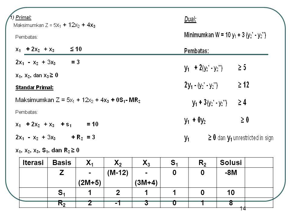 14 IterasiBasisX1X1 X2X2 X3X3 S1S1 R2R2 Solusi Z - (2M+5) (M-12) - (3M+4) 00-8M S1S1 1211010 R2R2 23018