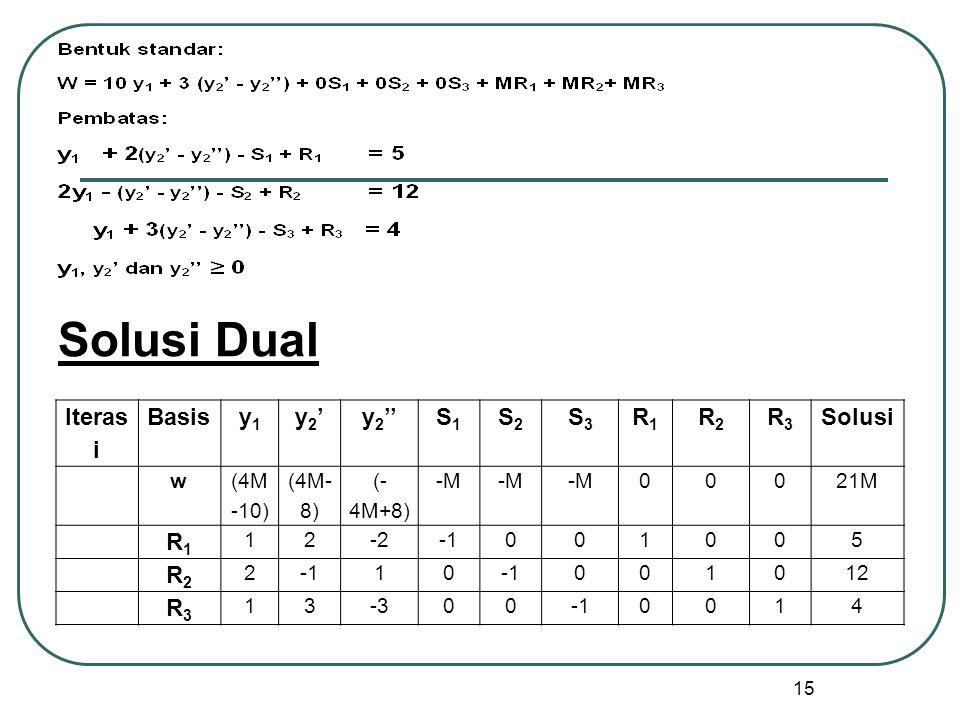 15 Iteras i Basisy1y1 y2'y2'y 2 ''S1S1 S2S2 S3S3 R1R1 R2R2 R3R3 Solusi w (4M -10) (4M- 8) (- 4M+8) -M 00021M R1R1 12-2001005 R2R2 2 10 001012 R3R3 13-3000014 Solusi Dual