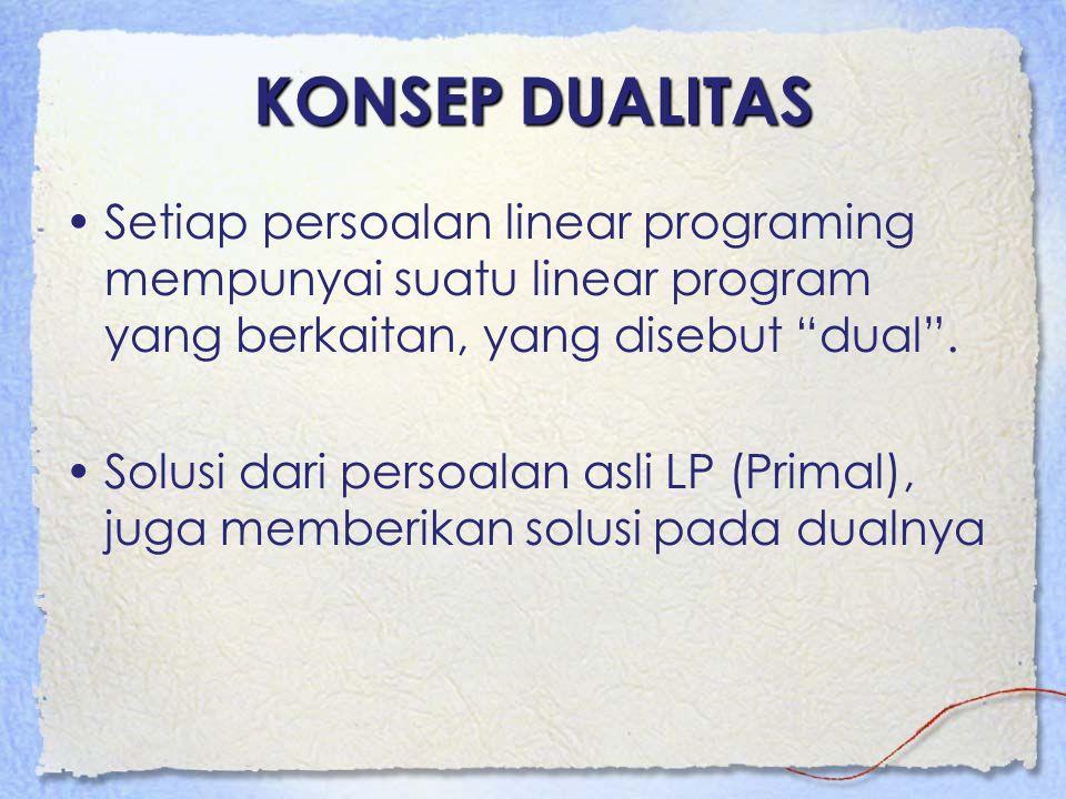 """KONSEP DUALITAS Setiap persoalan linear programing mempunyai suatu linear program yang berkaitan, yang disebut """"dual"""". Solusi dari persoalan asli LP ("""