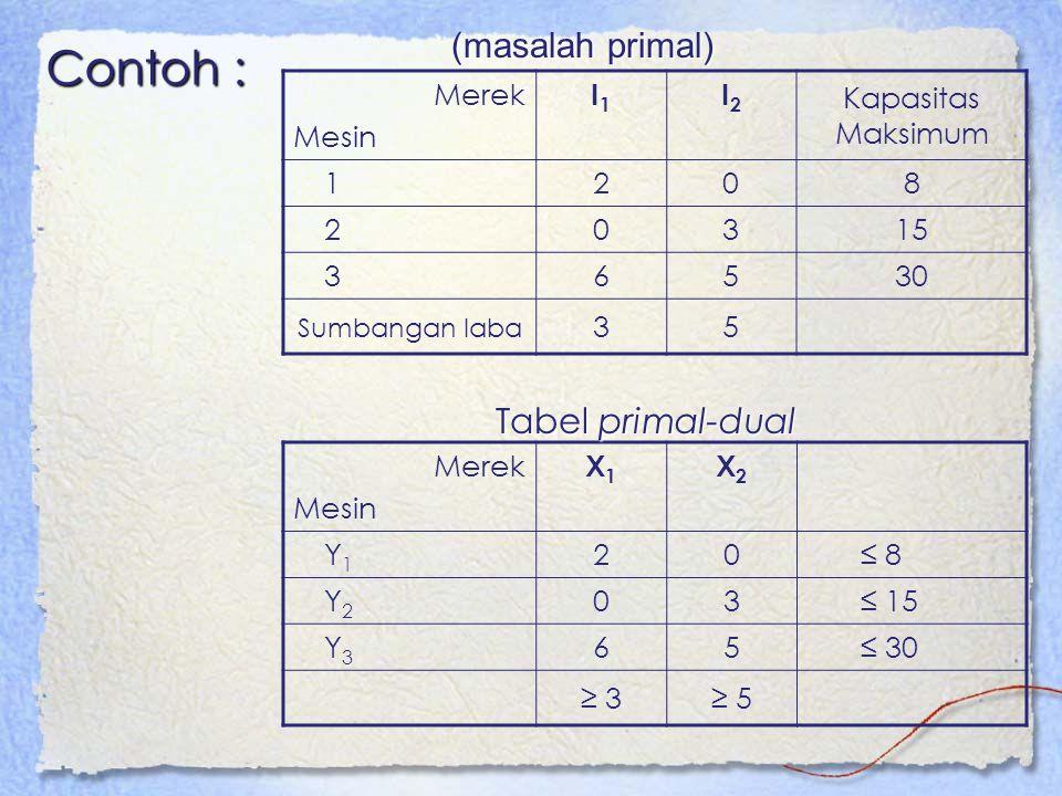 Contoh : Merek Mesin I1I1 I2I2 Kapasitas Maksimum 1208 20315 36530 Sumbangan laba 35 Merek Mesin X1X1 X2X2 Y1Y1 20≤ 8 Y2Y2 03≤ 15 Y3Y3 65≤ 30 ≥ 3≥ 5 T
