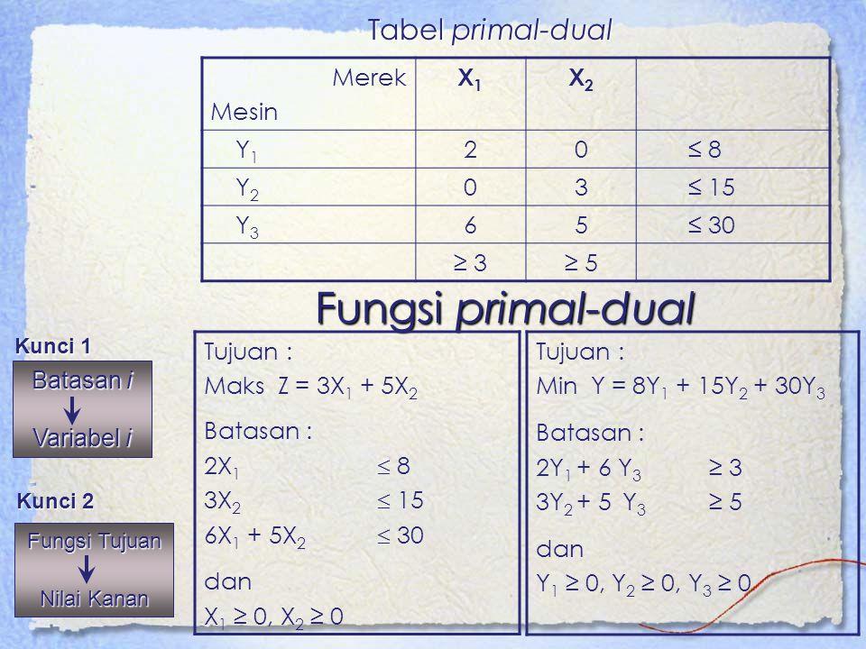 Fungsi primal-dual Tujuan : Maks Z = 3X 1 + 5X 2 Batasan : 2X 1  8 3X 2  15 6X 1 + 5X 2  30 dan X 1 ≥ 0, X 2 ≥ 0 Tujuan : Min Y = 8Y 1 + 15Y 2 + 30