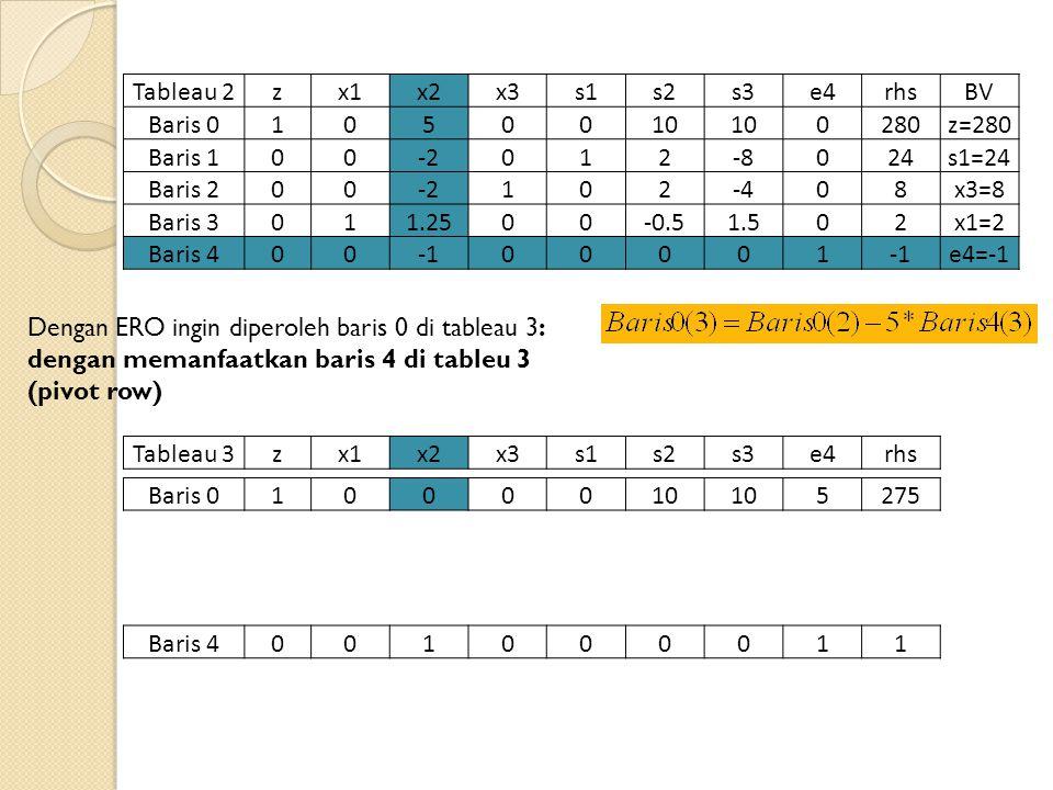 Tableau 2zx1x2x3s1s2s3e4rhsBV Baris 01050010 0280z=280 Baris 100-2012-8024s1=24 Baris 200-2102-408x3=8 Baris 3011.2500-0.51.502x1=2 Baris 40000001 e4=-1 Tableau 3zx1x2x3s1s2s3e4rhs Baris 4001000011 Dengan ERO ingin diperoleh baris 0 di tableau 3: dengan memanfaatkan baris 4 di tableu 3 (pivot row) Baris 01000010 5275
