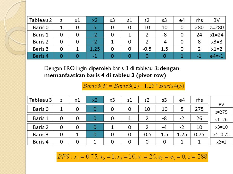 Tableau 2zx1x2x3s1s2s3e4rhsBV Baris 01050010 0280z=280 Baris 100-2012-8024s1=24 Baris 200-2102-408x3=8 Baris 3011.2500-0.51.502x1=2 Baris 40000001 e4=-1 Tableau 3zx1x2x3s1s2s3e4rhs Baris 4001000011 Dengan ERO ingin diperoleh baris 3 di tableau 3: dengan memanfaatkan baris 4 di tableu 3 (pivot row) Baris 01000010 5275 Baris 1000012-8-226 Baris 2000102-4-210 Baris 301000-0.51.51.250.75 BV z=275 s1=26 x3=10 x1=0.75 x2=1