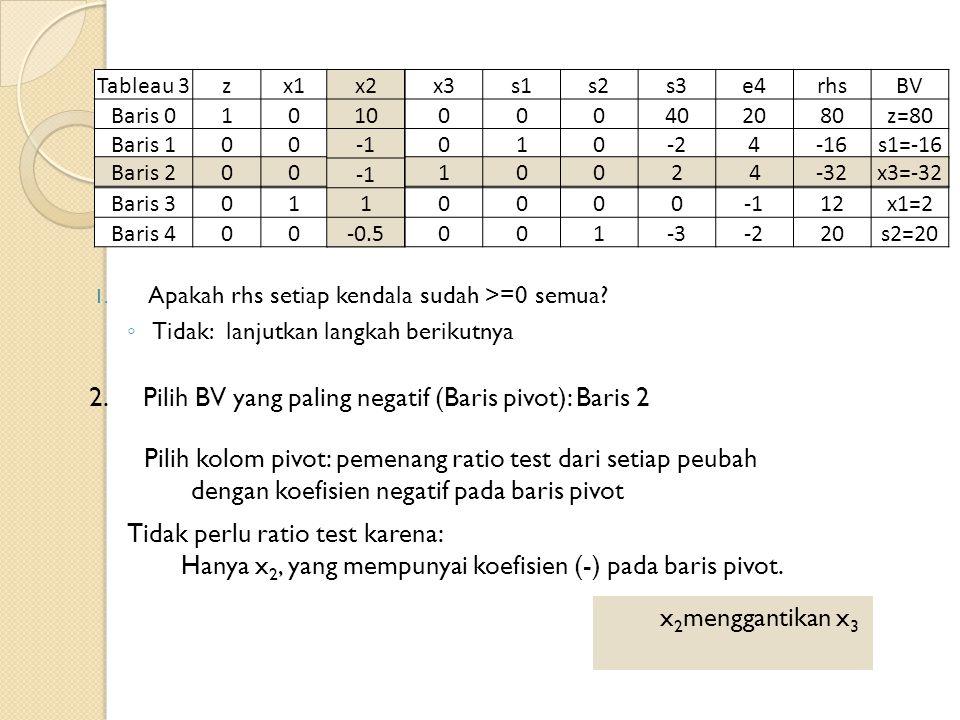 Tableau 3zx1x2x3s1s2s3e4rhsBV Baris 01010000402080z=80 Baris 100010-24-16s1=-16 Baris 20010024-32x3=-32 Baris 3011000012x1=2 Baris 400-0.5001-3-220s2=20 1.