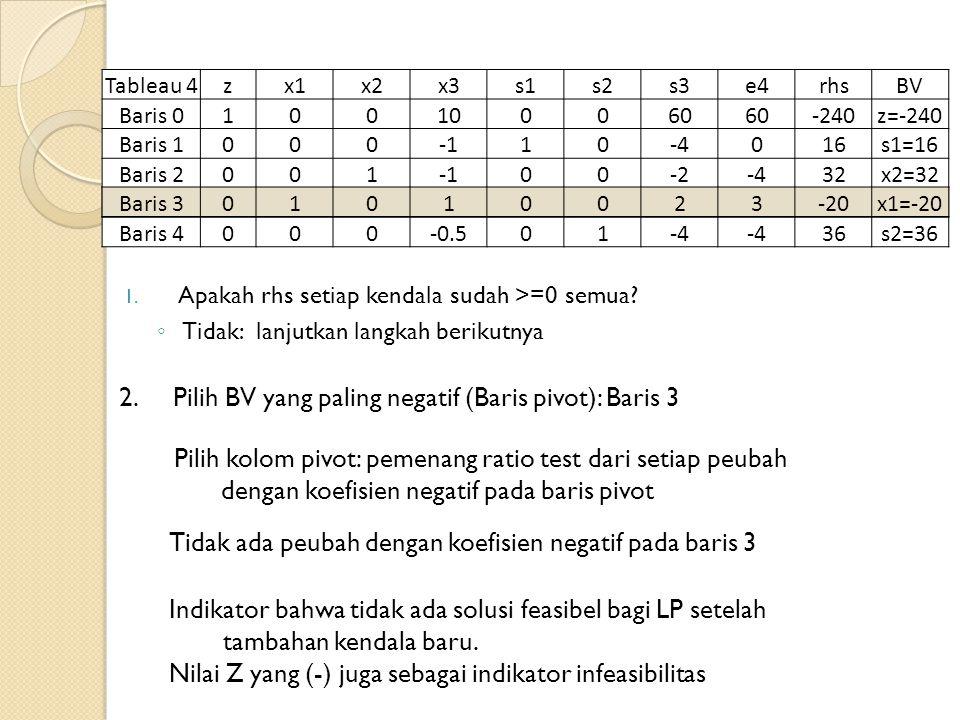 Tableau 4zx1x2x3s1s2s3e4rhsBV Baris 0100100060 -240z=-240 Baris 100010-4016s1=16 Baris 200100-2-432x2=32 Baris 301010023-20x1=-20 Baris 4000-0.501-4 36s2=36 1.