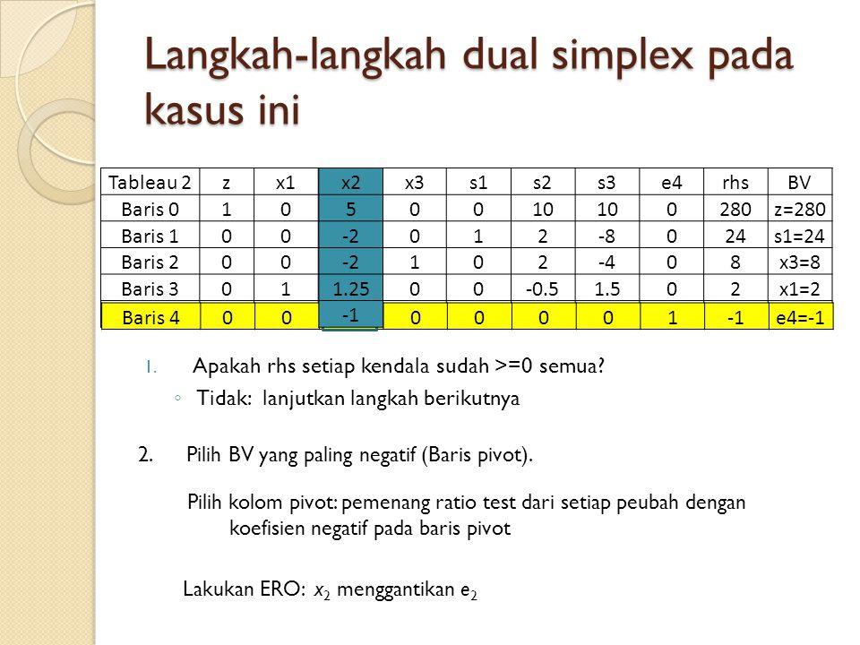 Langkah-langkah dual simplex pada kasus ini 1. Apakah rhs setiap kendala sudah >=0 semua? ◦ Tidak: lanjutkan langkah berikutnya Tableau 2zx1x2x3s1s2s3