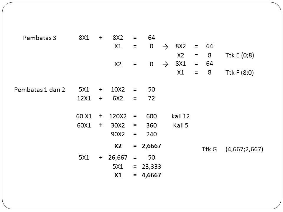 Pembatas 3 8X1+8X2=64 X1=0 → 8X2=64 X2 = 8Ttk E (0;8) X2 = 0→ 8X1=64 X1=8 Ttk F (8;0) Pembatas 1 dan 2 5X1+10X2=50 12X1+6X2=72 60 X1 + 120X2 = 600kali 12 60X1 + 30X2 = 360Kali 5 90X2 = 240 X2=2,6667 Ttk G(4,667;2,667) 5X1+26,667=50 5X1 = 23,333 X1 = 4,6667