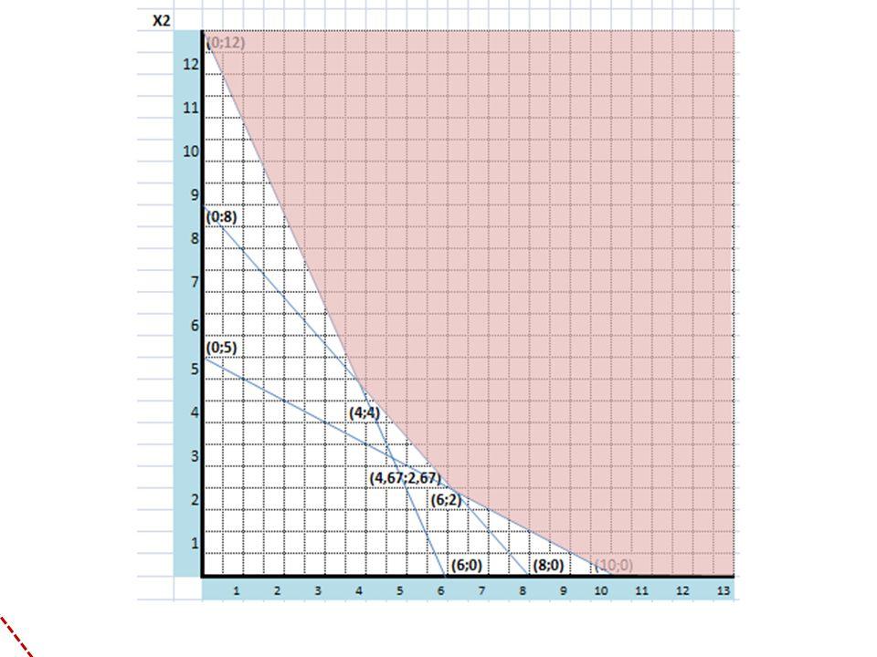 Z=60X1+50X2