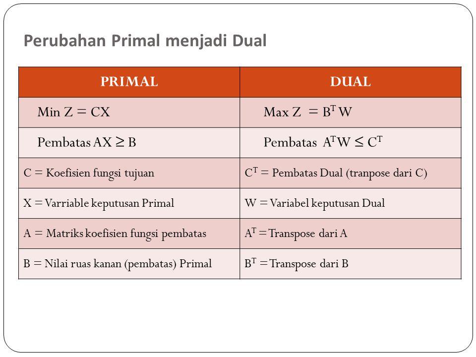 Perubahan Primal menjadi Dual PRIMALDUAL Min Z = CXMax Z = B T W Pembatas AX ≥ BPembatas A T W ≤ C T C = Koefisien fungsi tujuanC T = Pembatas Dual (tranpose dari C) X = Varriable keputusan PrimalW = Variabel keputusan Dual A = Matriks koefisien fungsi pembatasA T = Transpose dari A B = Nilai ruas kanan (pembatas) PrimalB T = Transpose dari B