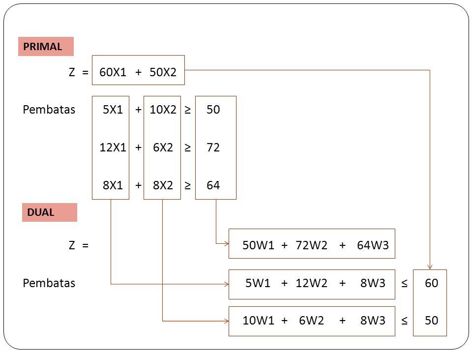 Z=60X1+50X2 Pembatas5X1+10X2≥50 12X1+6X2≥72 8X1+8X2≥64 Z=50W1+72W2+64W3 Pembatas5W1+12W2+8W3≤60 10W1+6W2+8W3≤50 PRIMAL DUAL