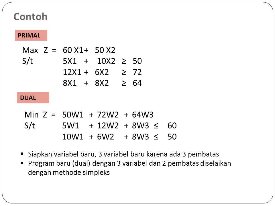 Contoh Max Z=60 X1+50 X2 S/t 5X1 + 10X2≥50 12X1+6X2≥72 8X1+8X2≥64 MinZ=50W1+72W2+64W3 S/t5W1+12W2+8W3≤60 10W1+6W2+8W3≤50 PRIMAL DUAL  Siapkan variabel baru, 3 variabel baru karena ada 3 pembatas  Program baru (dual) dengan 3 variabel dan 2 pembatas diselaikan dengan methode simpleks