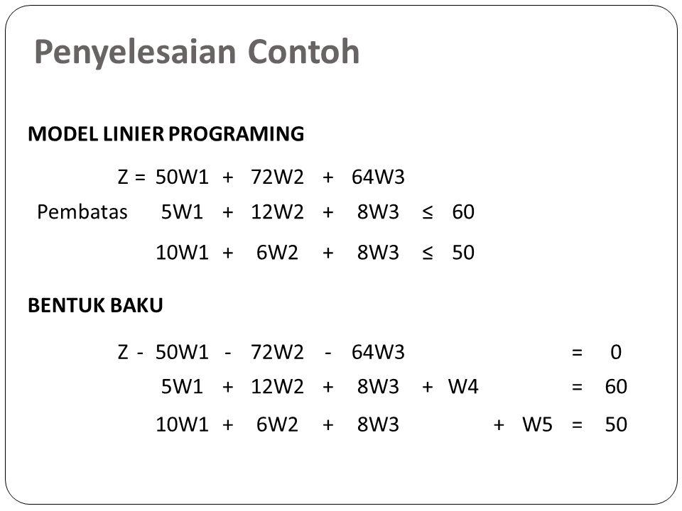 MODEL LINIER PROGRAMING Z=50W1+72W2+64W3 Pembatas5W1+12W2+8W3≤60 10W1+6W2+8W3≤50 BENTUK BAKU Z-50W1-72W2-64W3=0 5W1+12W2+8W3+W4=60 10W1+6W2+8W3+W5=50 Penyelesaian Contoh