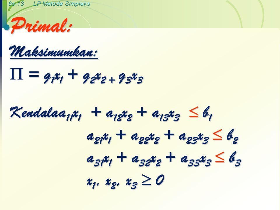 6s-13LP Metode Simpleks  Primal: Maksimumkan:  = g 1 x 1 + g 2 x 2 + g 3 x 3 Kendalaa 11 x 1 + a 12 x 2 + a 13 x 3  b 1 Kendalaa 11 x 1 + a 12 x 2