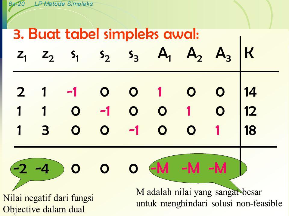 6s-20LP Metode Simpleks 3. Buat tabel simpleks awal: z 1 z 2 s 1 s 2 s 3 A 1 A 2 A 3 K 21 -10010014 110-1001012 1 300-100118 -2 -4000 -M -M -M Nilai n