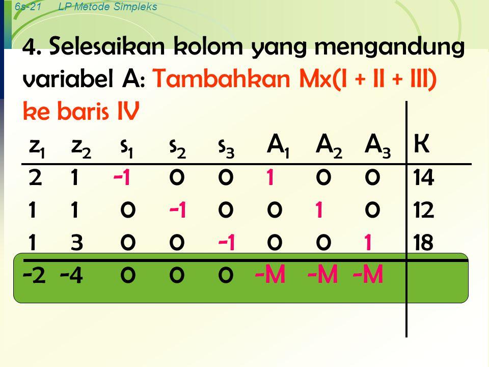 6s-21LP Metode Simpleks 4. Selesaikan kolom yang mengandung variabel A: Tambahkan Mx(I + II + III) ke baris IV z 1 z 2 s 1 s 2 s 3 A 1 A 2 A 3 K 21 -1