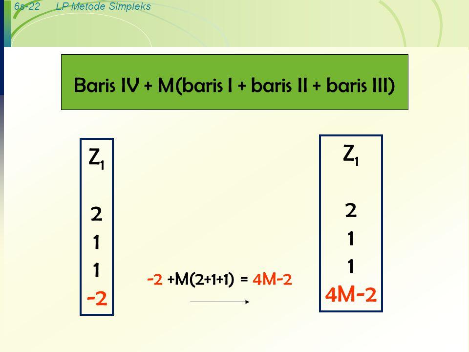 6s-22LP Metode Simpleks Baris IV + M(baris I + baris II + baris III) Z 1 2 1 -2 -2 +M(2+1+1) = 4M-2 Z 1 2 1 4M-2