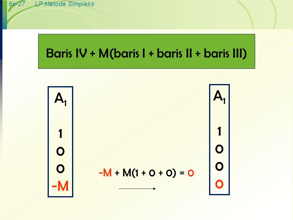 6s-27LP Metode Simpleks Baris IV + M(baris I + baris II + baris III) A 1 1 0 -M -M + M(1 + 0 + 0) = 0 A11000A11000