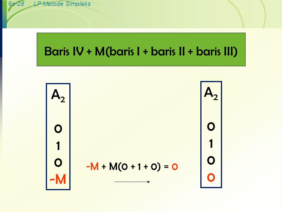6s-28LP Metode Simpleks Baris IV + M(baris I + baris II + baris III) A 2 0 1 0 -M -M + M(0 + 1 + 0) = 0 A20100A20100