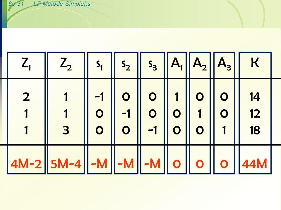 6s-31LP Metode Simpleks K 14 12 18 44M A30010A30010 A20100A20100 A11000A11000 s 3 0 -M s 2 0 0 -M s 1 0 -M Z 2 1 3 5M-4 Z 1 2 1 4M-2