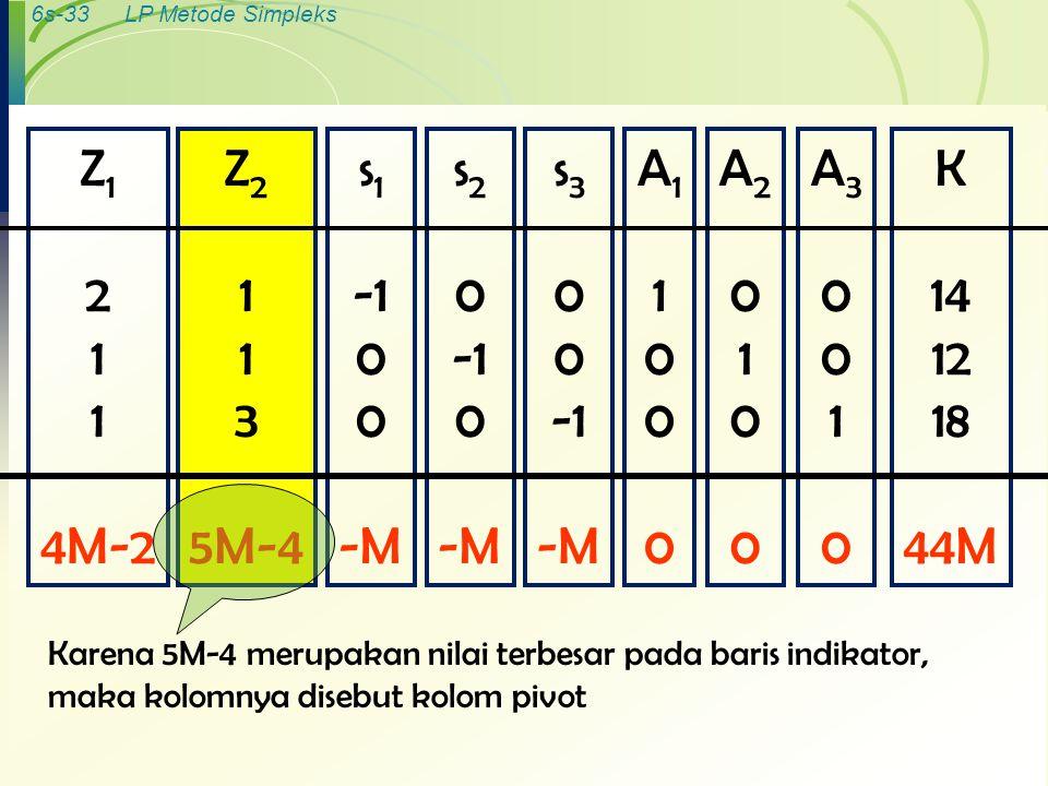 6s-33LP Metode Simpleks K 14 12 18 44M A30010A30010 A20100A20100 A11000A11000 s 3 0 -M s 2 0 0 -M s 1 0 -M Z 2 1 3 5M-4 Z 1 2 1 4M-2 Karena 5M-4 merup