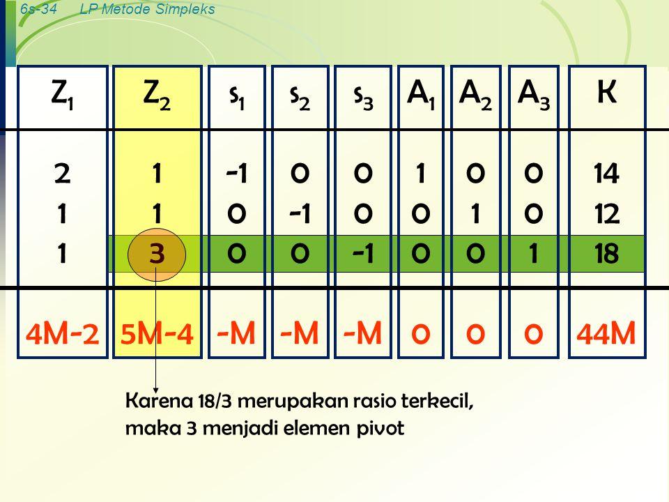 6s-34LP Metode Simpleks K 14 12 18 44M A30010A30010 A20100A20100 A11000A11000 s 3 0 -M s 2 0 0 -M s 1 0 -M Z 2 1 3 5M-4 Z 1 2 1 4M-2 Karena 18/3 merup
