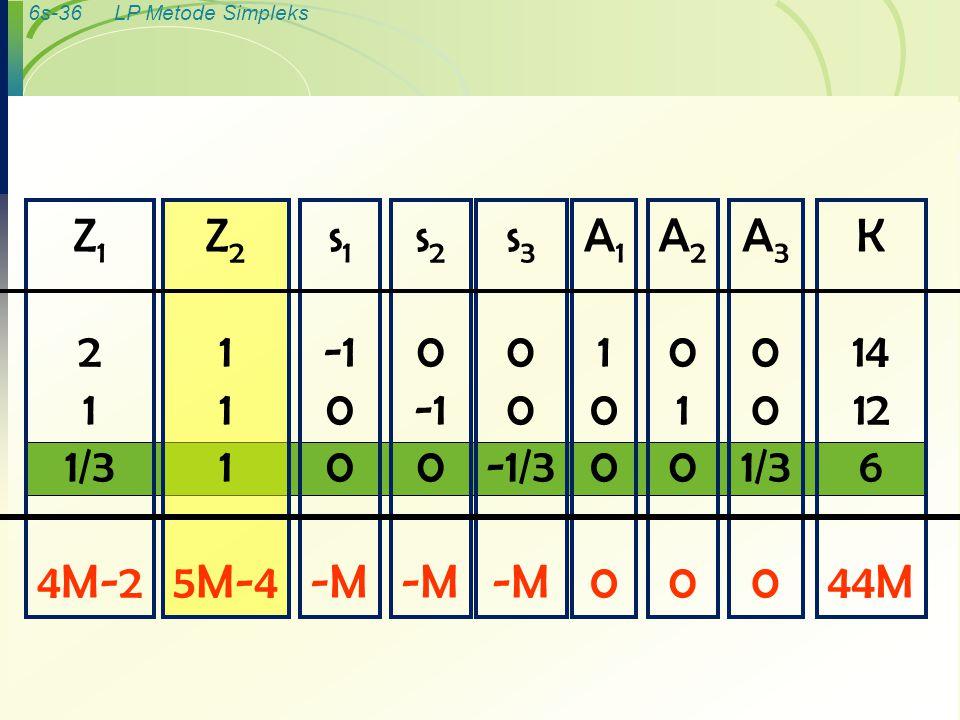 6s-36LP Metode Simpleks K 14 12 6 44M A 3 0 1/3 0 A20100A20100 A11000A11000 s 3 0 -1/3 -M s 2 0 0 -M s 1 0 -M Z 2 1 5M-4 Z 1 2 1 1/3 4M-2