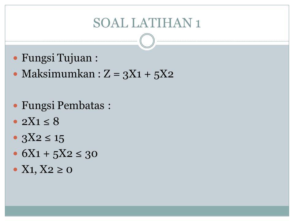 SOAL LATIHAN 1 Fungsi Tujuan : Maksimumkan : Z = 3X1 + 5X2 Fungsi Pembatas : 2X1 ≤ 8 3X2 ≤ 15 6X1 + 5X2 ≤ 30 X1, X2 ≥ 0