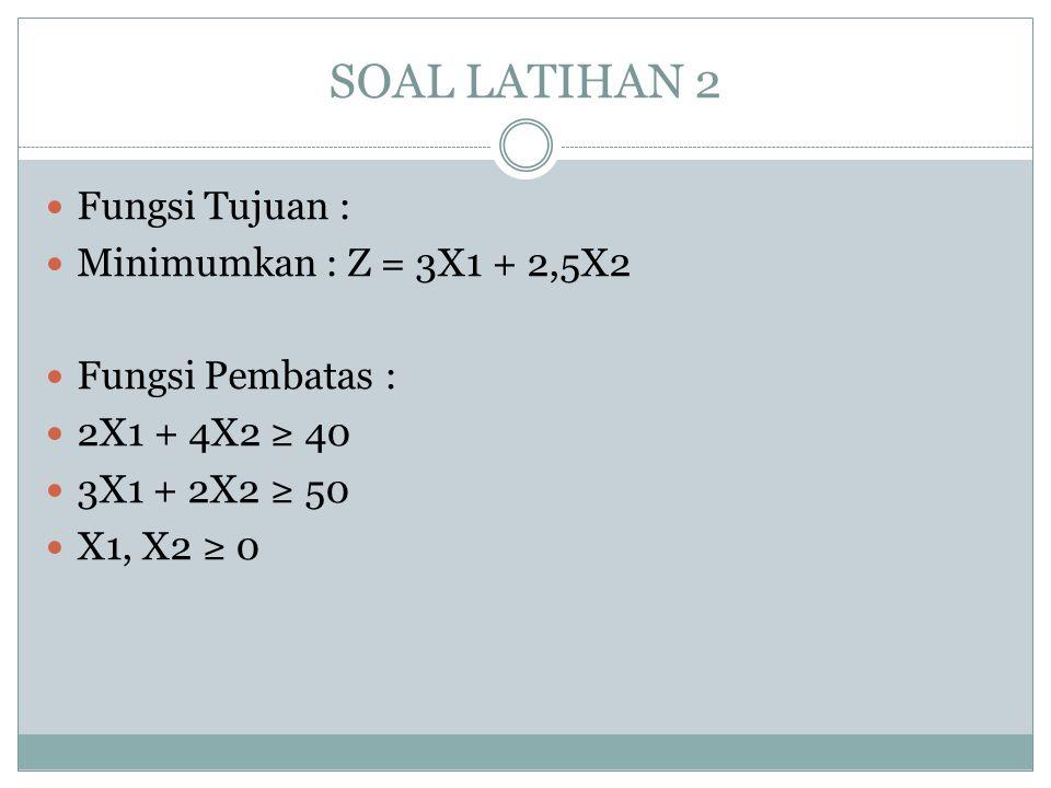 SOAL LATIHAN 2 Fungsi Tujuan : Minimumkan : Z = 3X1 + 2,5X2 Fungsi Pembatas : 2X1 + 4X2 ≥ 40 3X1 + 2X2 ≥ 50 X1, X2 ≥ 0