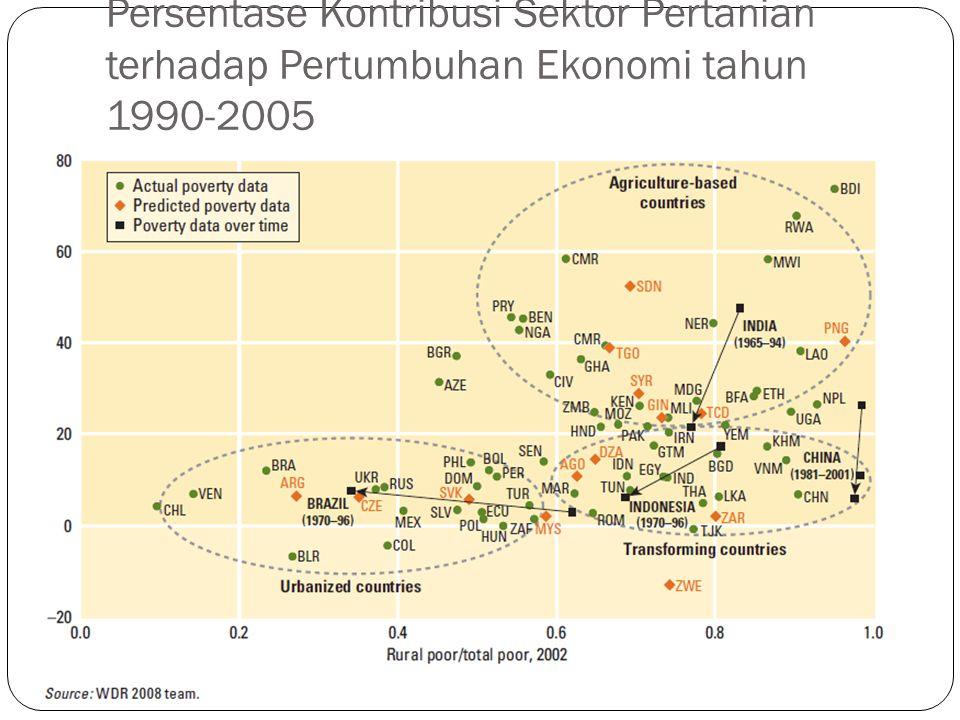 Persentase Kontribusi Sektor Pertanian terhadap Pertumbuhan Ekonomi tahun 1990-2005
