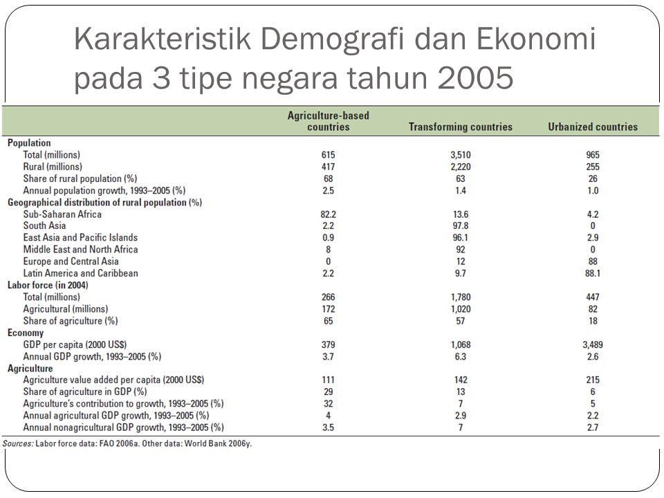 Karakteristik Demografi dan Ekonomi pada 3 tipe negara tahun 2005