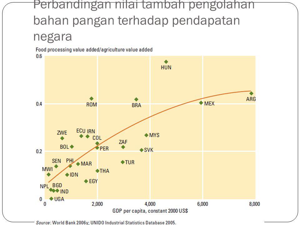 Perbandingan nilai tambah pengolahan bahan pangan terhadap pendapatan negara
