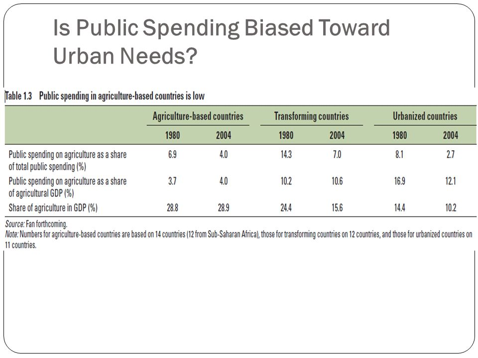 Is Public Spending Biased Toward Urban Needs