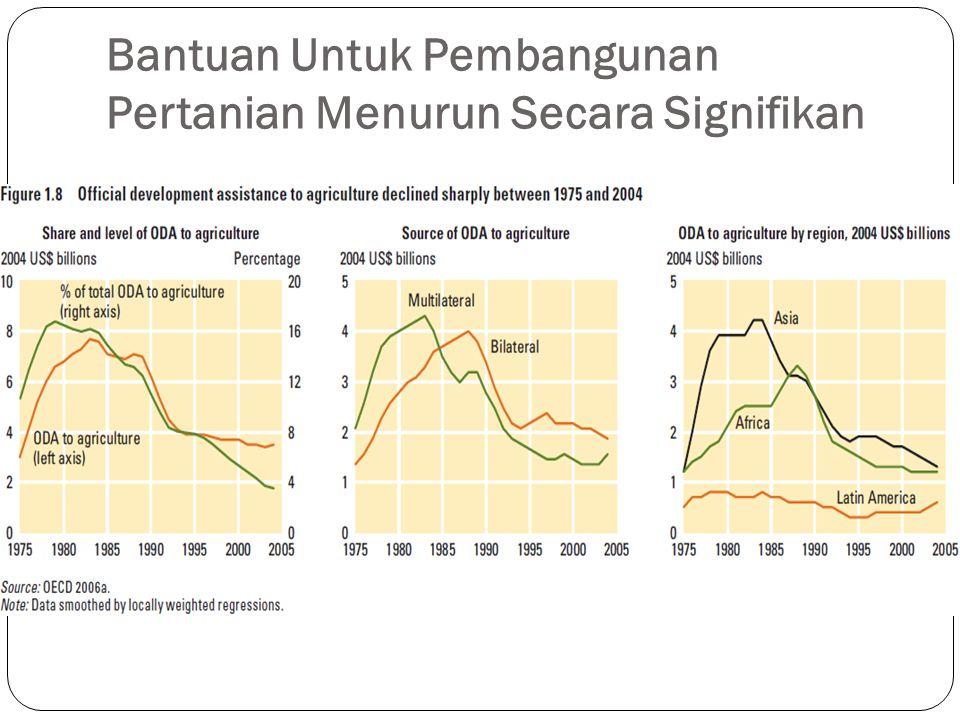 Bantuan Untuk Pembangunan Pertanian Menurun Secara Signifikan