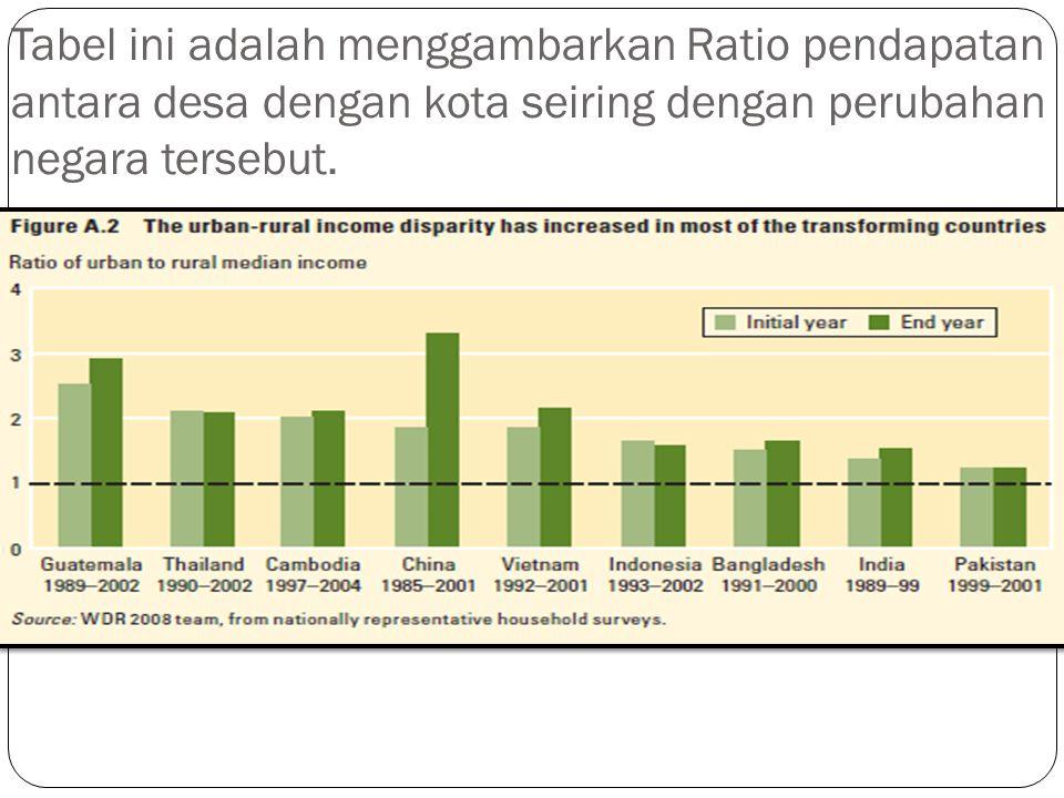 Tabel ini adalah menggambarkan Ratio pendapatan antara desa dengan kota seiring dengan perubahan negara tersebut.