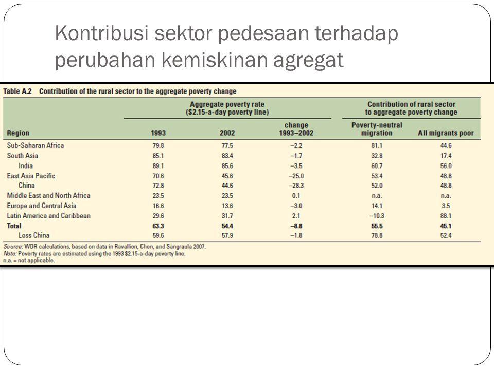 Kontribusi sektor pedesaan terhadap perubahan kemiskinan agregat